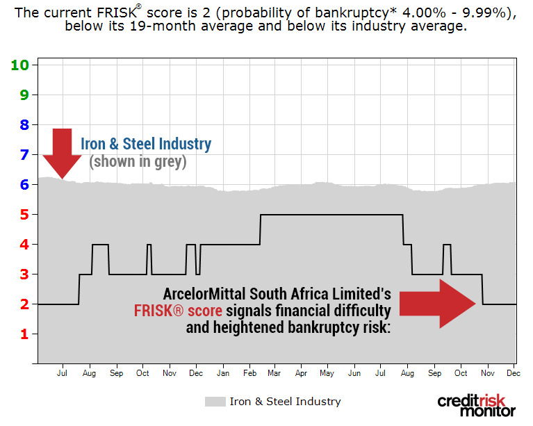 "ArcelorMittal South Africa Limited's FRISK® score has once more fallen to a ""2."""