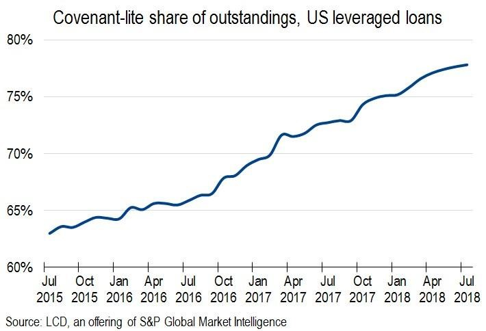 Covenant-lite share of outstandings, U.S. leveraged loans