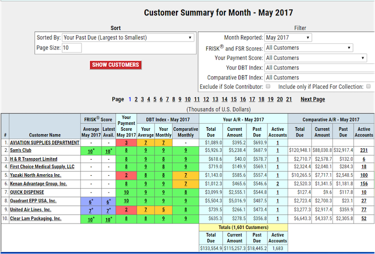 Customer summary