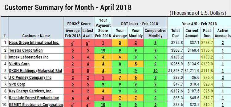 Customer summary for month of February