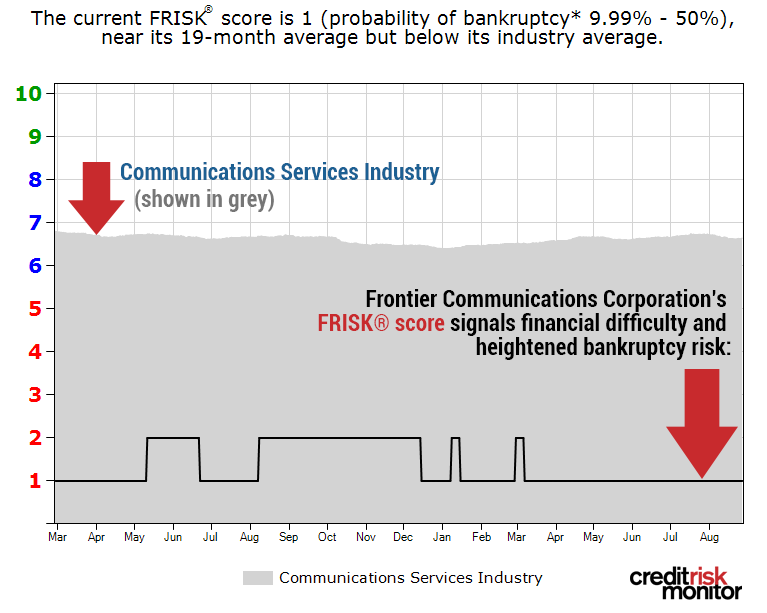 As more and more consumers cut the cord, Frontier Communications' FRISK® score has sunk.