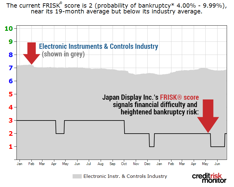 Japan Display Inc.'s FRISK® score progression since the start of 2018.