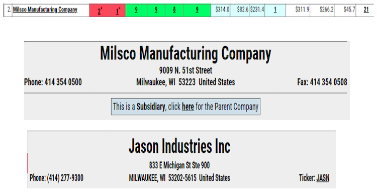 MILSO table and summary