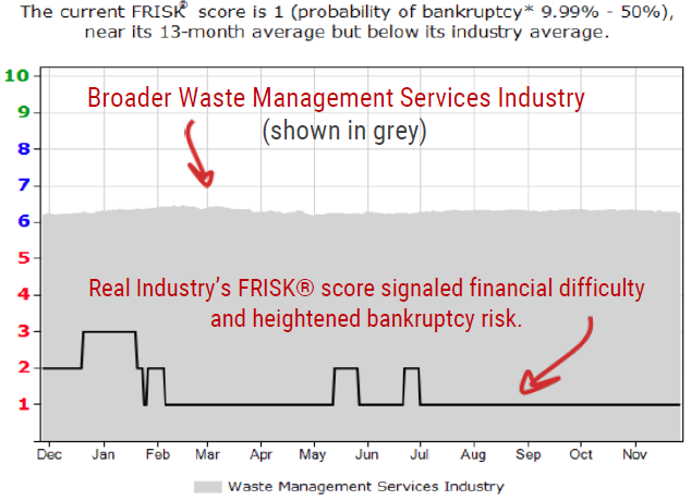 Real Industry FRISK graph