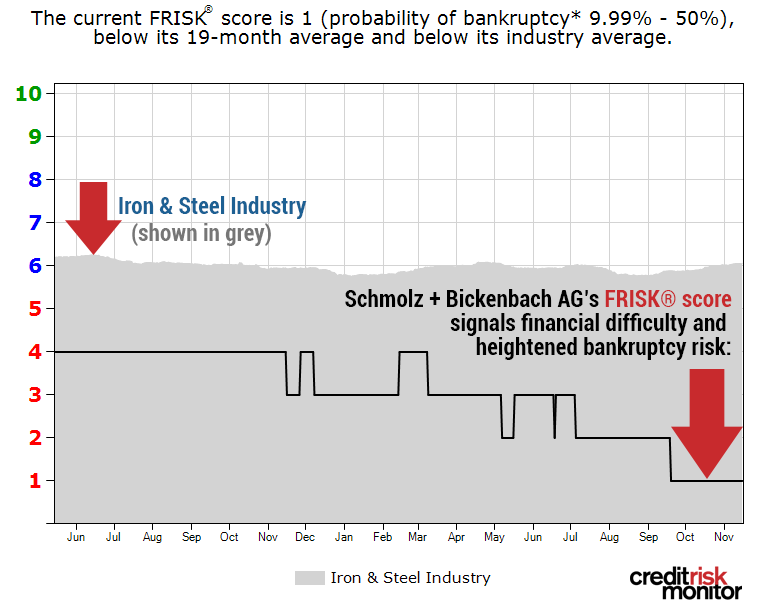 "Steel yourself for the worst: Schmolz + Bickenbach AG's FRISK® score is a ""1."""
