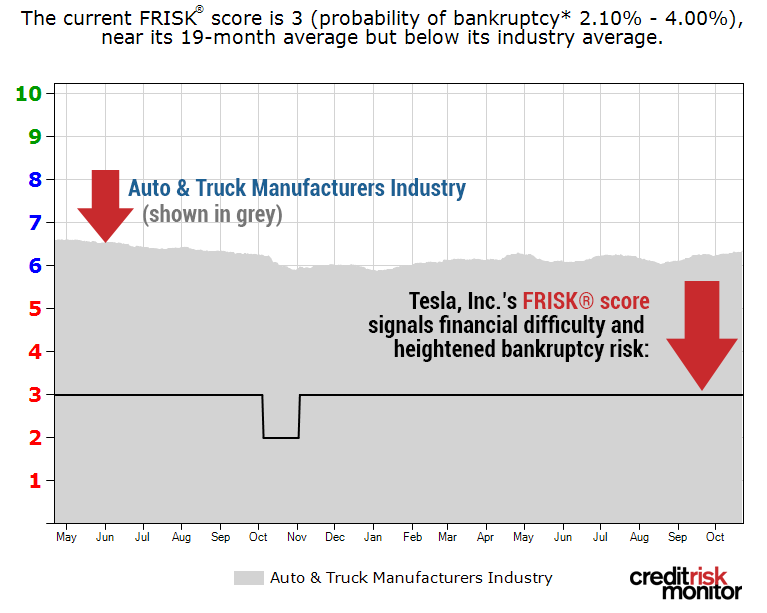 "Tesla, Inc.'s FRISK® score has remained entrenched in the high-risk ""red zone"" of heightened bankruptcy potential."