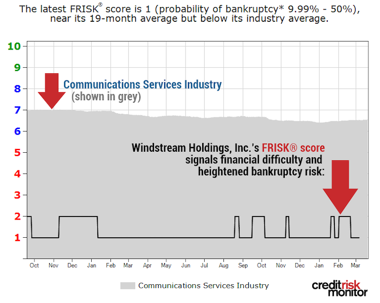 Windstream FRISK graph