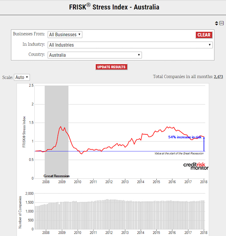 FRISK stress index Austrailia