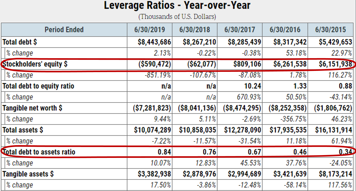 Endo International plc Leverage Ratios