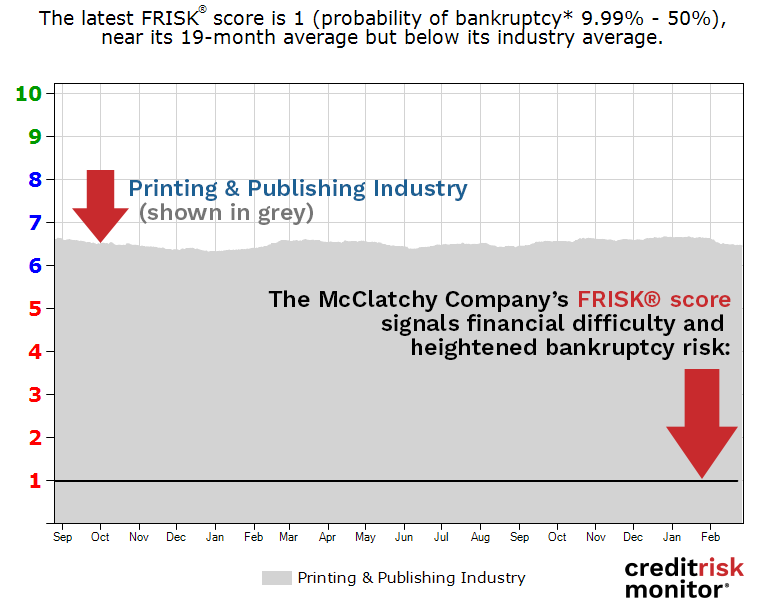 The McClatchy Company FRISK® score