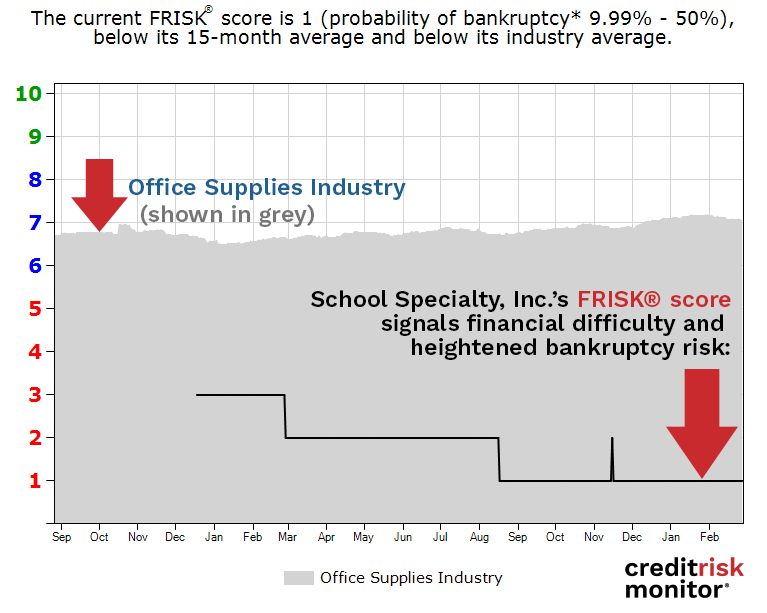 School Specialty, Inc. FRISK® score