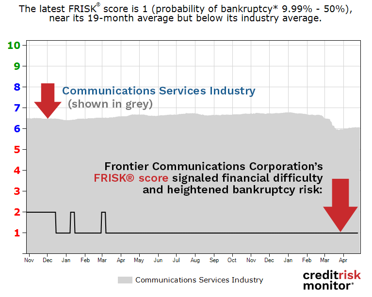 Frontier Communications Corporation FRISK® score