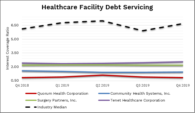 Healthcare Facility Debt Servicing