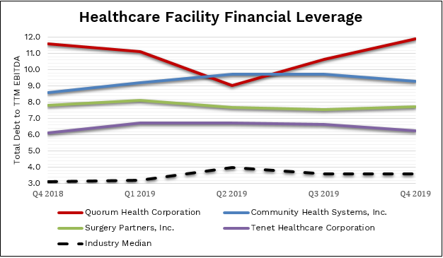 Healthcare Facility Financial Leverage
