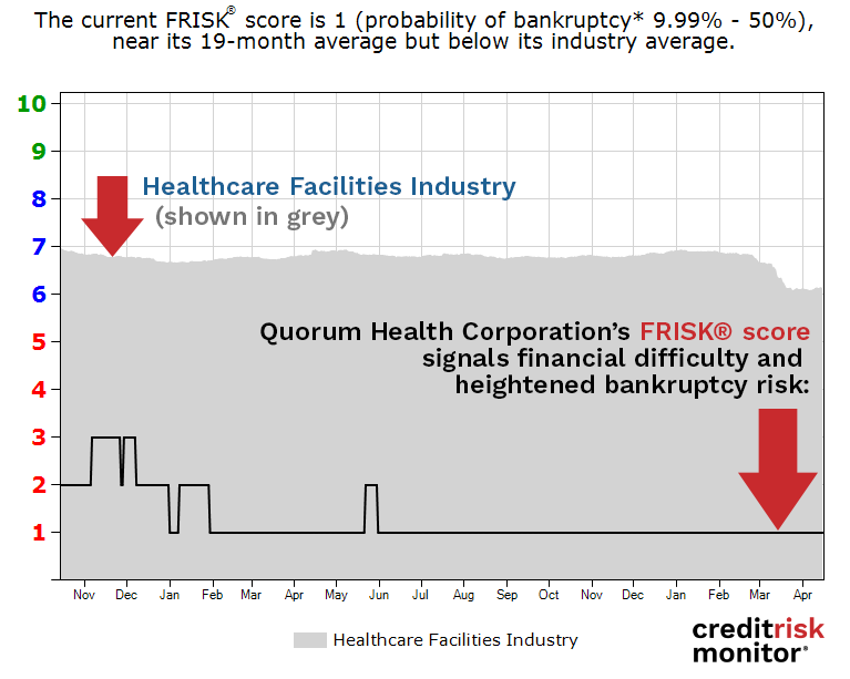 Quorum Health Corporation FRISK® score