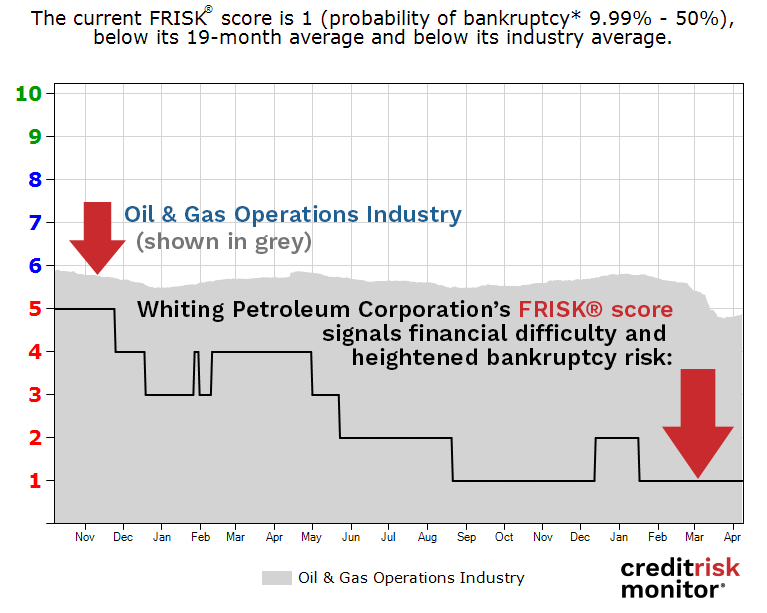 Whiting Petroleum Corporation FRISK® score