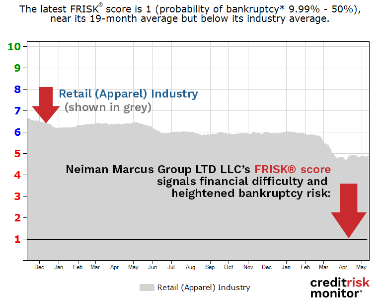 Neiman Marcus Group LTD LLC FRISK® Score