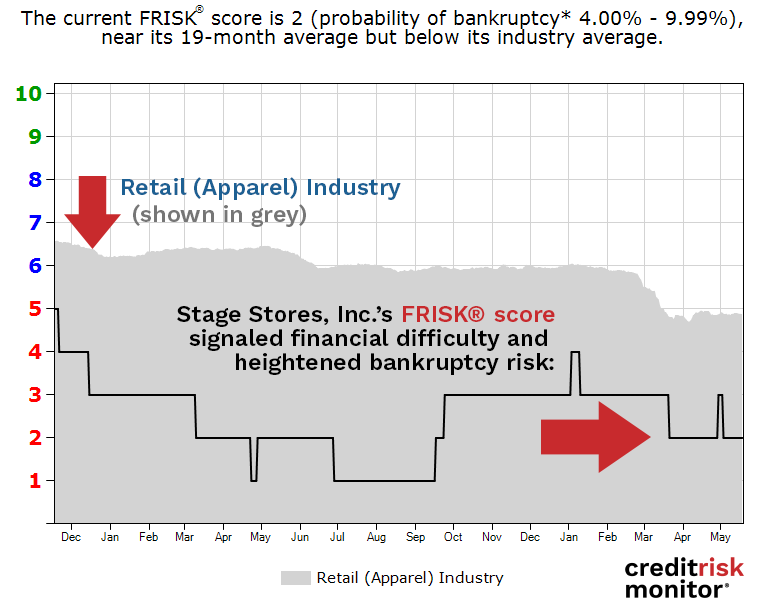 Stage Stores, Inc. FRISK® score