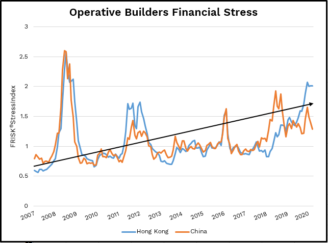 Since the coronavirus pandemic started, operative builders (SIC 1531) in China and Hong Kong have shown a steep aggregated increase in financial risk.