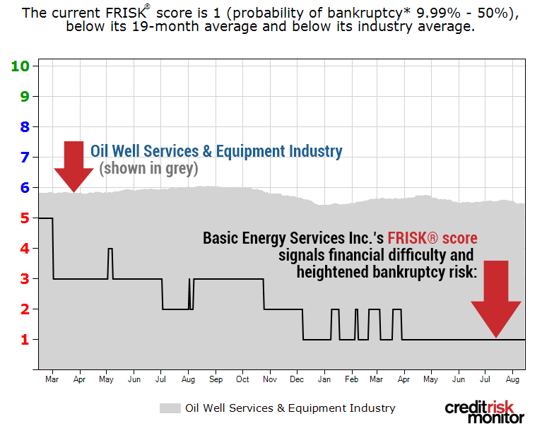 Basic Energy Services Inc. FRISK® score