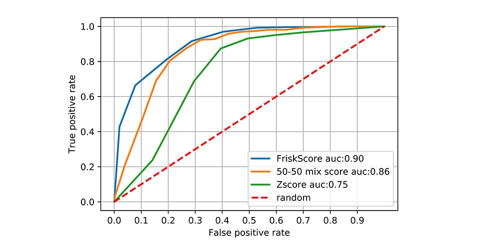 FRISK® score White Paper