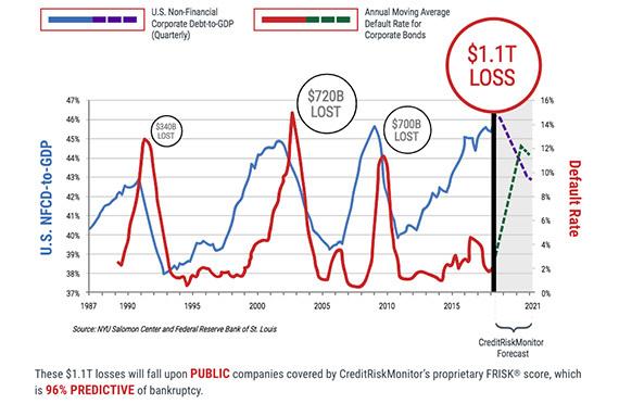Global Debt Problem
