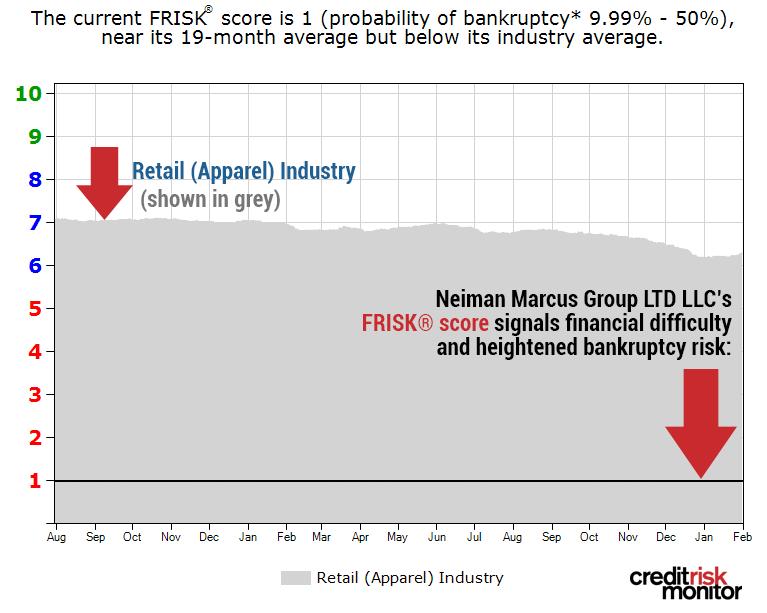 Neiman Marcus Group LTD LLC FRISK® score