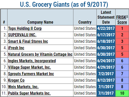 Grocery Credit Portfolio