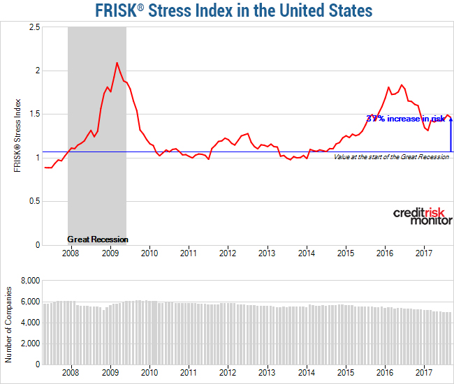 FRISK® Stress Index in the United States