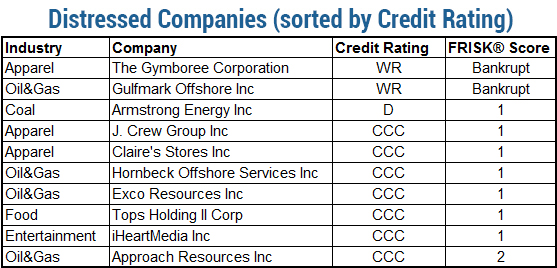 Distressed American Public Companies